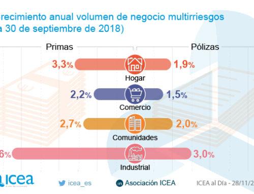 Industrial fue la modalidad de Multirriesgos que más creció en primas y pólizas hasta septiembre de 2018