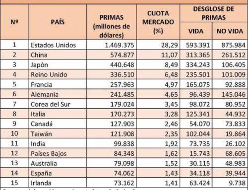 El seguro español ya es el 14º mercado más importante del mundo
