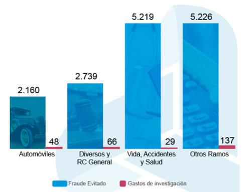 El importe medio evitado por fraude al seguro asciende a 2.550 euros