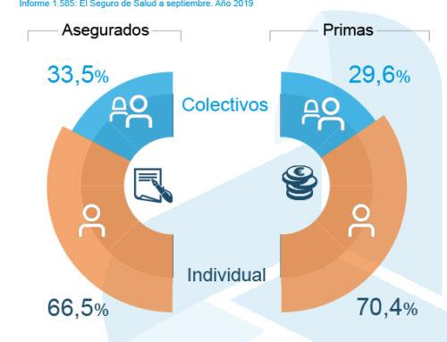 El volumen de primas de seguros colectivos de Salud crece un 6,5% hasta septiembre